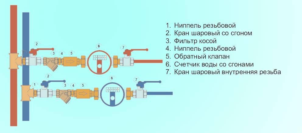 Счетчик воды: что это такое, как сделан, как выглядит, описание и фото приборов учета (квартирных, для частного дома, дачи), правила эксплуатации