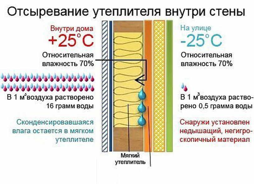 Технология нанесения штукатурки по утеплителю фасада