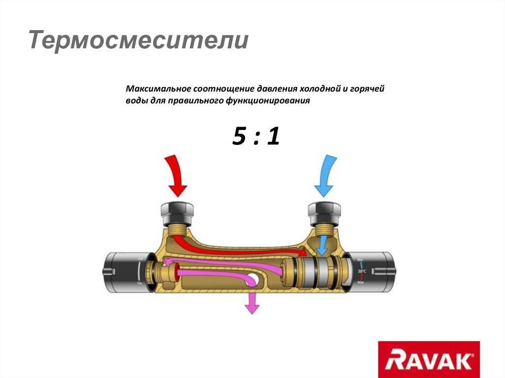 Как работает смеситель с термостатом: особенности сантехнического оборудования