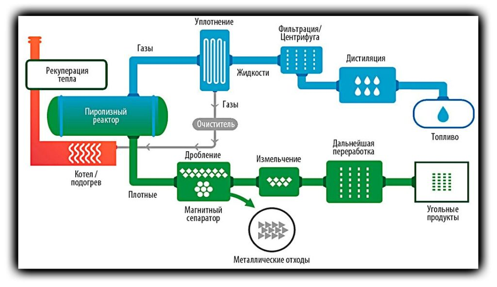 Пиролиз отходов: оборудование, виды, сухой, низкотемпературный