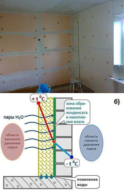 Утепление стен изнутри: иллюстрированная пошаговая инструкция