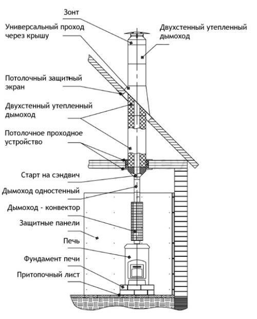 Печная труба из кирпича своими руками: виды, кладка, расчет
