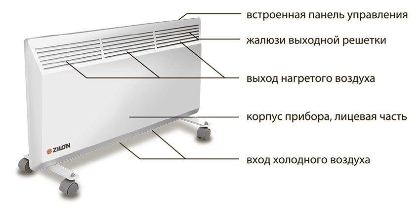 Электрические конвекторы (44 фото): обзор энергосберегающих электроконвекторов с терморегулятором для дачи, плинтусных, настенных и встраиваемых
