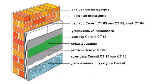 Гидроизоляция церезит: сфера и способы применения смесей ceresit