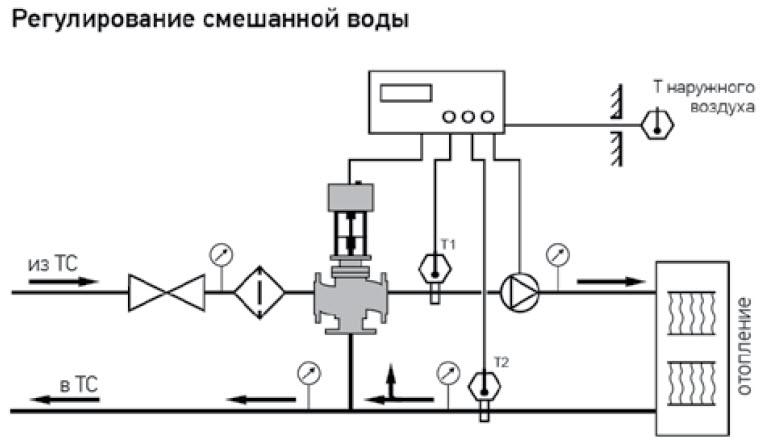 Как выбрать трехходовой клапан для теплого пола?