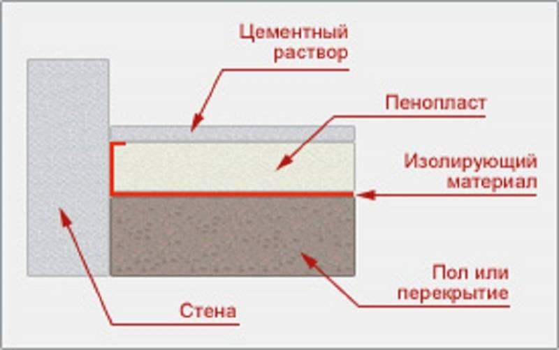 Можно ли применять пенопласт для утепления пола: особенности и недостатки, технология утепления деревянного и бетонного пола пенопластом