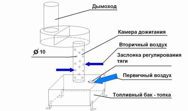 Обогрев за копейки! особенности котла отопления на отработанном масле
