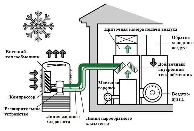 Как сделать тепловой насос своими руками