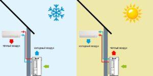 Как работает тепловой насос системы воздух-воздух, секреты расчета и выбора