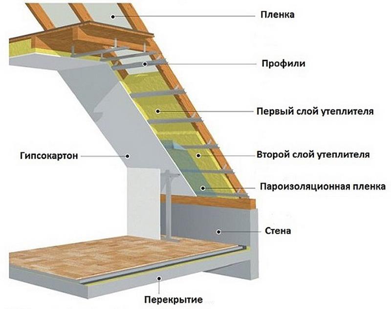 Как выполняется утепление мансарды изнутри, если крыша уже покрыта изучаем особенности процесса