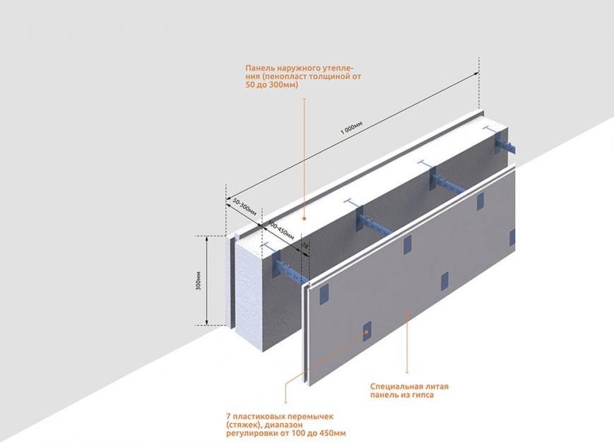 Дом из несъемной опалубки:обзор материалов и порядок работ