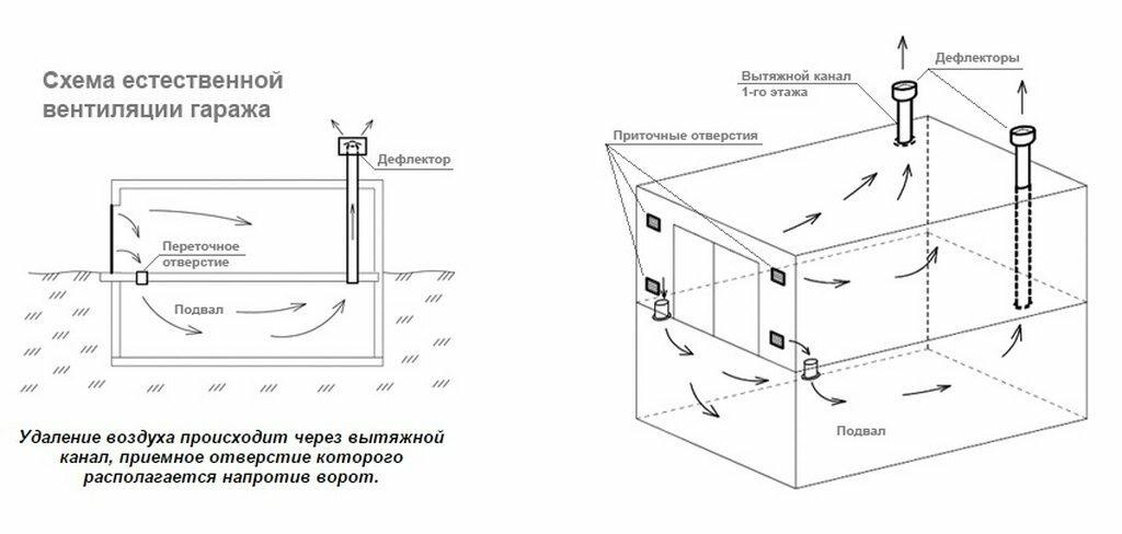 Вентиляция в гараже своими руками: схема, как правильно сделать, варианты систем - естественная и принудительная, фото-материалы