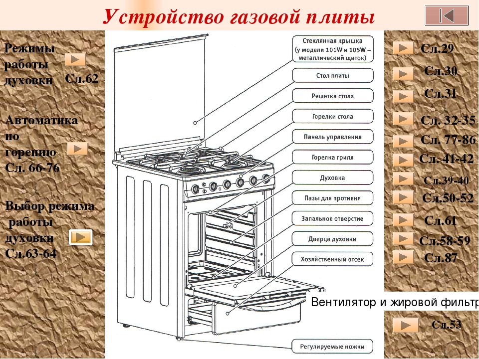 Принцип работы и устройство газовой плиты: горелки, конфорки, духовки, газконтроля