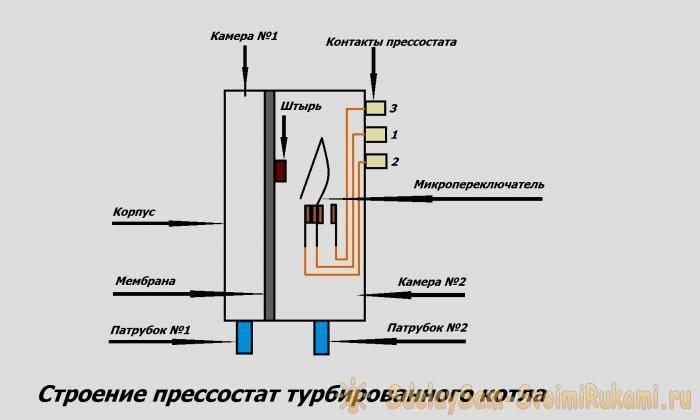 Датчики на газовый котел: как выбрать и проверить?