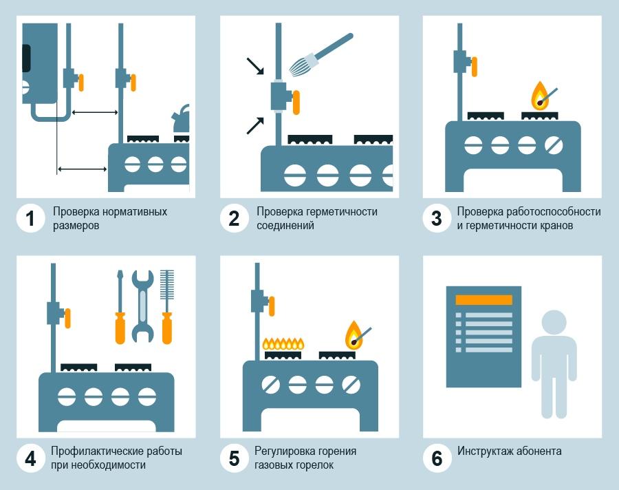 Какие существуют нормы установки газового котла – обязательные требования
