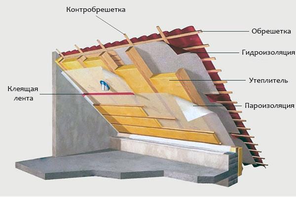 Утепление крыши каркасного дома своими руками