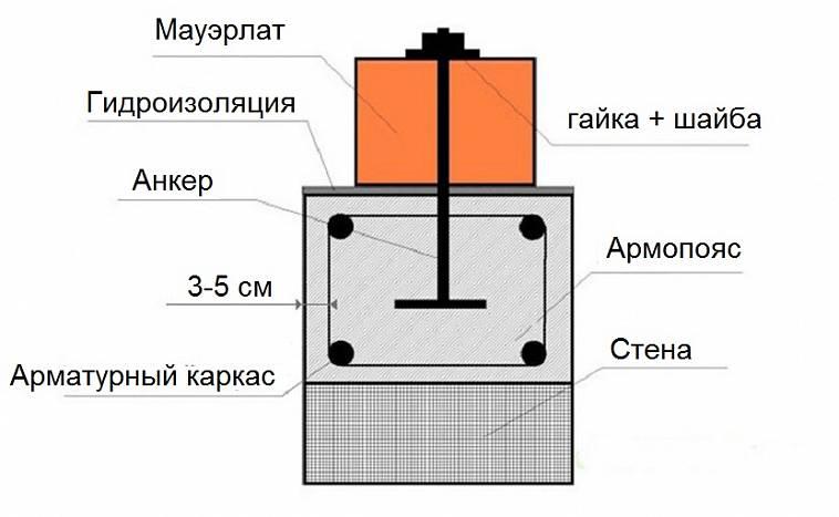 Изготовление армопояса для газобетона — изучаем детально