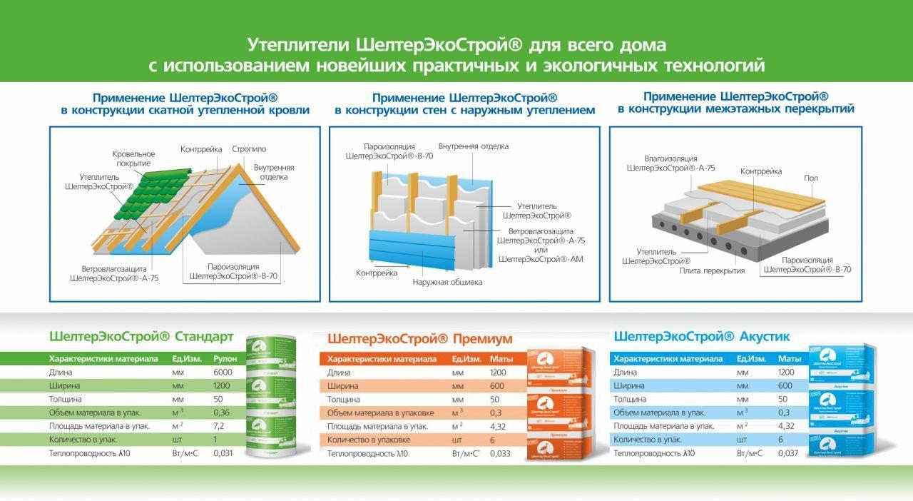 Экологически чистый утеплитель для дома: самый «зеленый» материал для стен, полов и потолков