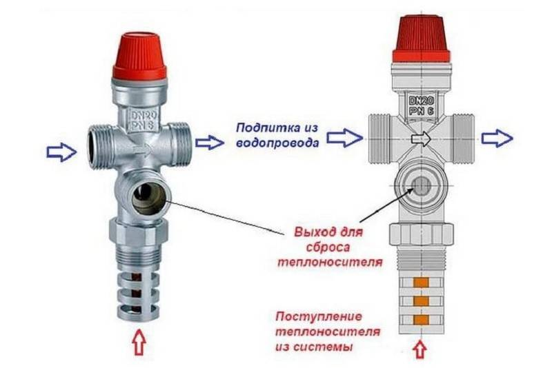 Для чего нужен обратный клапан для отопления, где его поставить