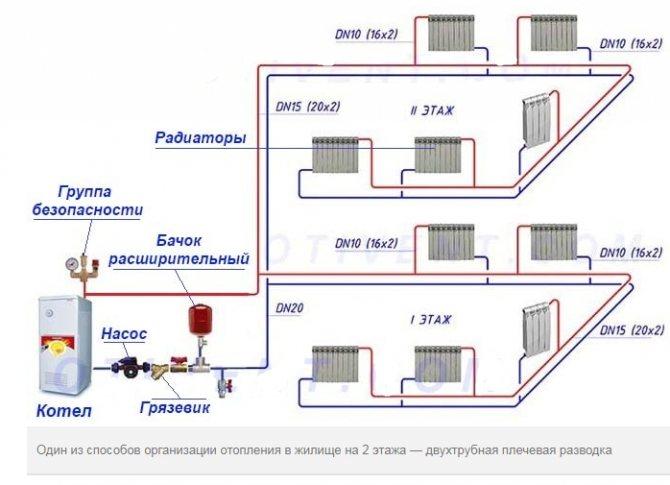 Делаем правильный монтаж отопления в доме своими руками: выбор схем и обзор комплектующих