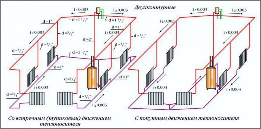 Схема отопления с естественной циркуляцией частного дома. жми!