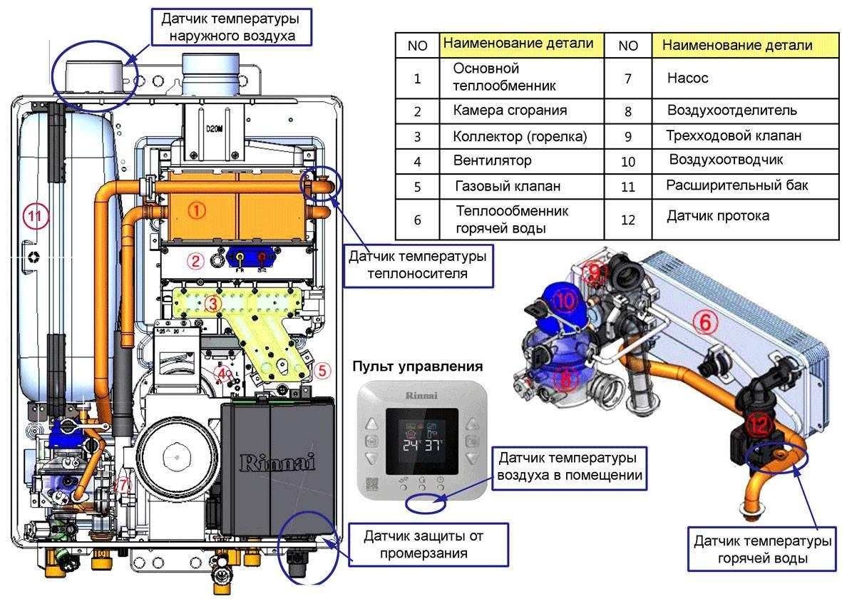 Как работает двухконтурный газовый котел — принцип действия