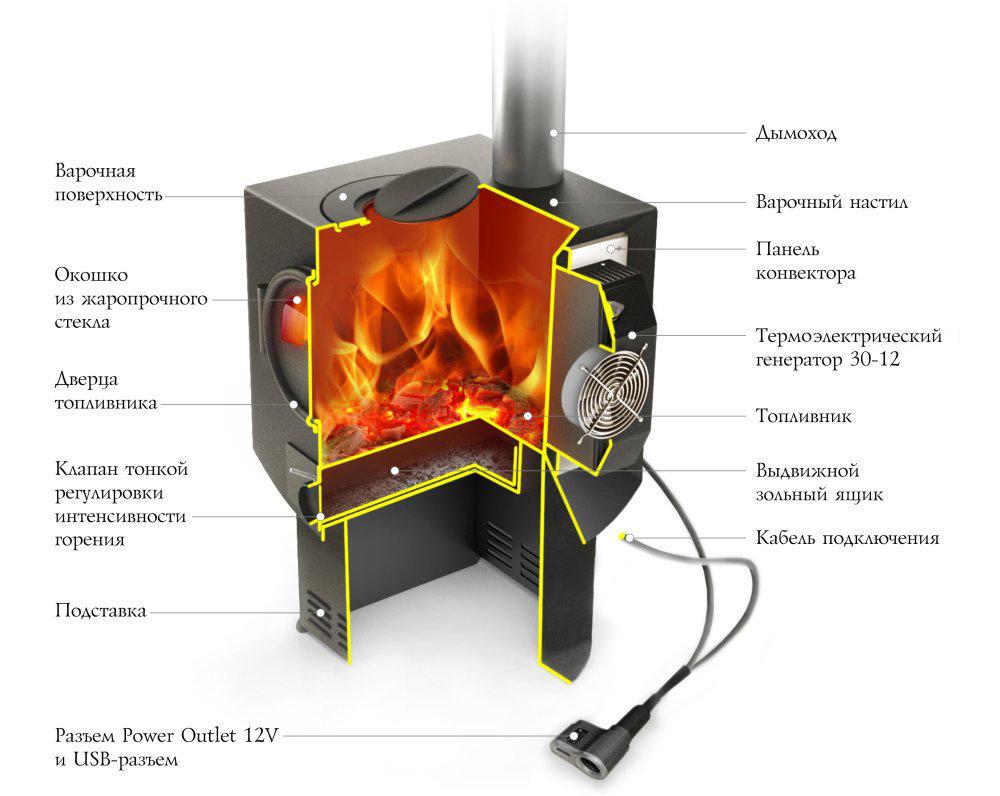 Термофор печи: разновидности моделей, материалы для изготовления, характеристики
