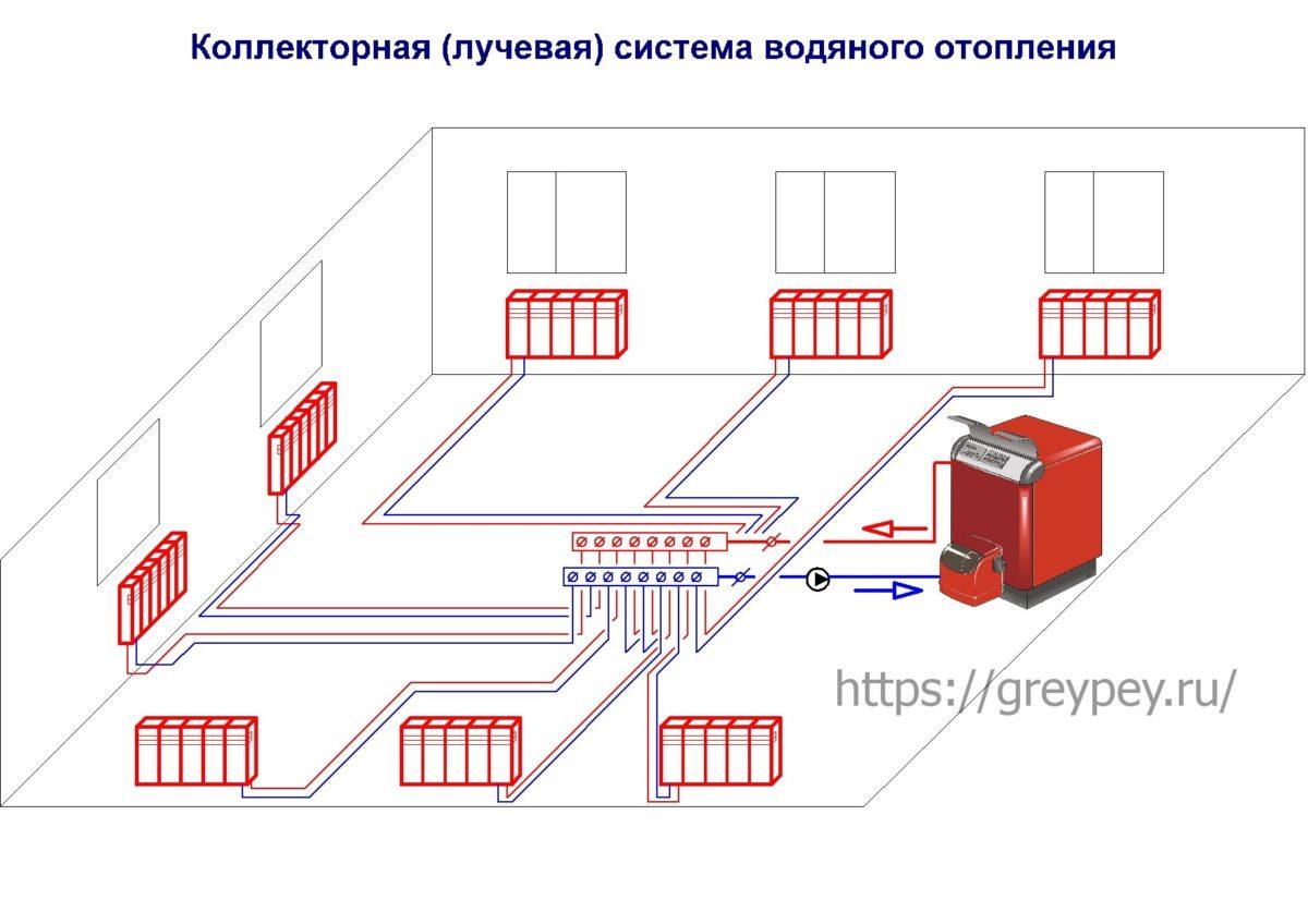 Устройство коллекторной системы отопления: что такое коллектор + его обустройство