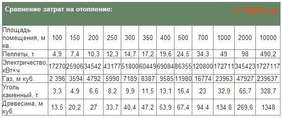 Сколько газа потребляет газовый котел: как рассчитать расход в час, сутки, месяц или отопительный сезон, удобный калькулятор, причины увеличения потребления и способы его снизить