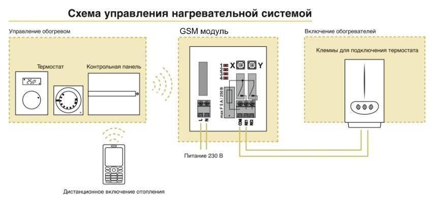 Управление системой отопления умный дом
