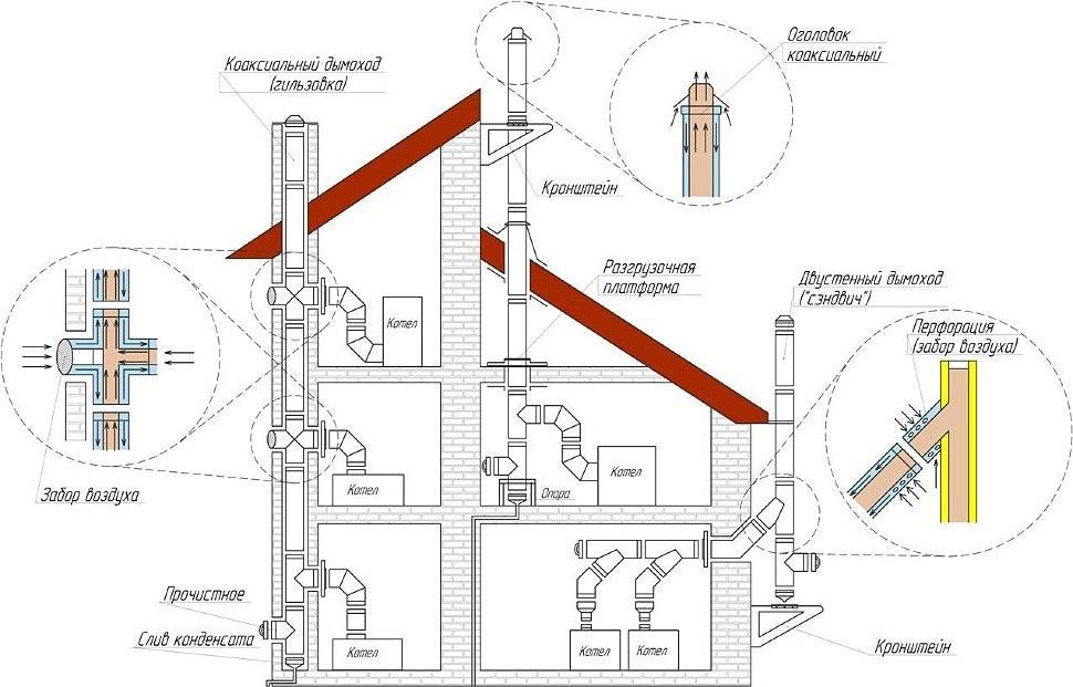 Дымоход для газового котла - виды и пошаговая инструкция!