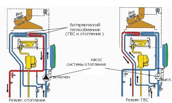 Принцип работы двухконтурного газового котла отопления  разновидности, отличия - варианты пола
