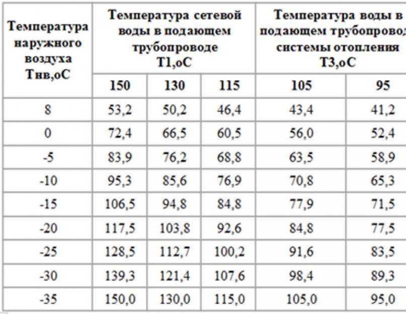 Какая должна быть температура радиаторов отопления