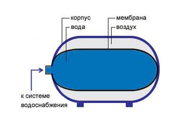 Как выбрать гидроаккумулятор? какой должен быть его объем?