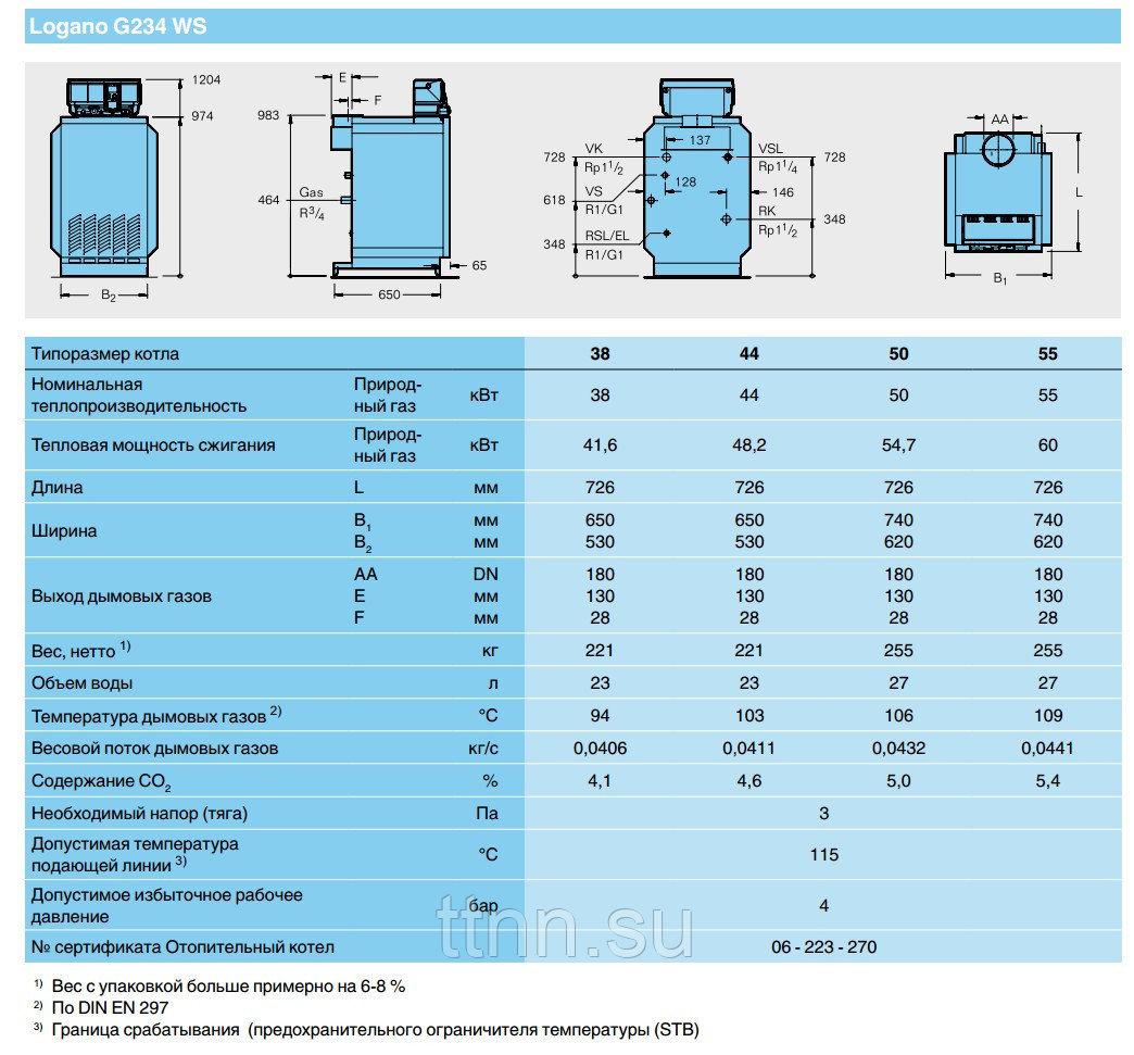 Двухконтурные газовые котлы будерус на 24 квт: отзывы