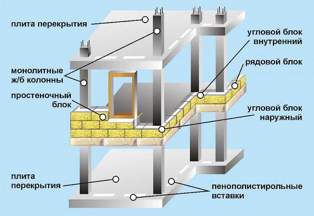 Для чего и как производится утепление монолитной плиты фундамента пеноплексом?