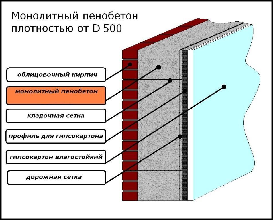 Процесс утепления каркасного дома пенопластом