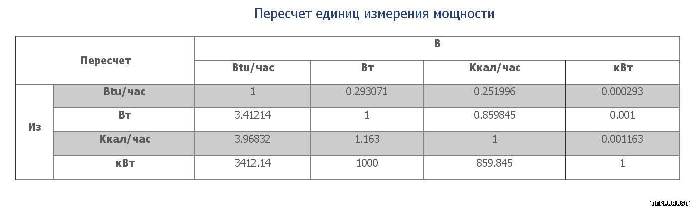 Сколько гкал в 1 м3 горячей воды, что это такое, когда необходим перевод, как правильно сделать расчет, как считается плата за отопление