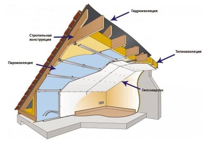 Утепление крыши мансарды изнутри своими руками минватой – это под силу каждому (видео)