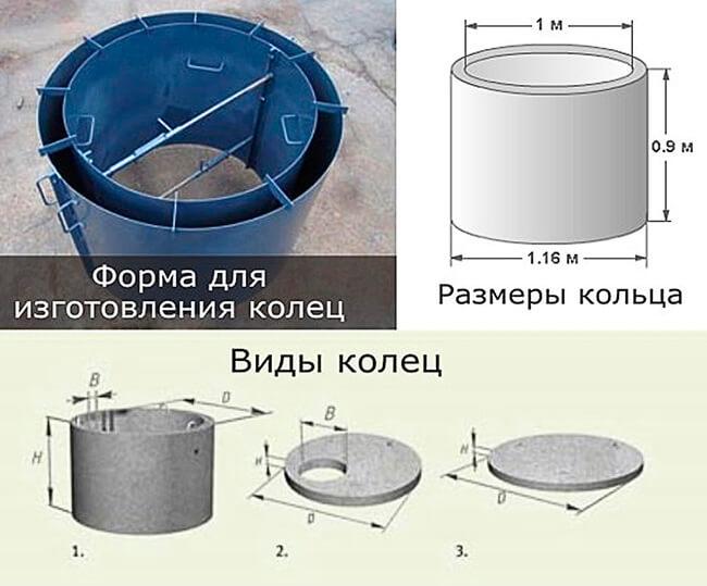 Канализационные колодцы: снип, устройство лотков и схема монтажа