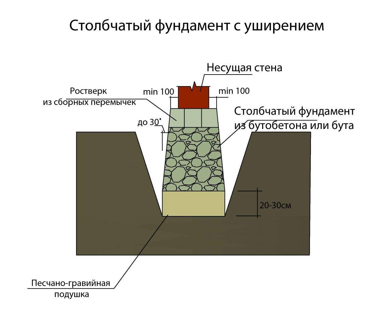 Баня на столбчатом фундаменте как утеплить