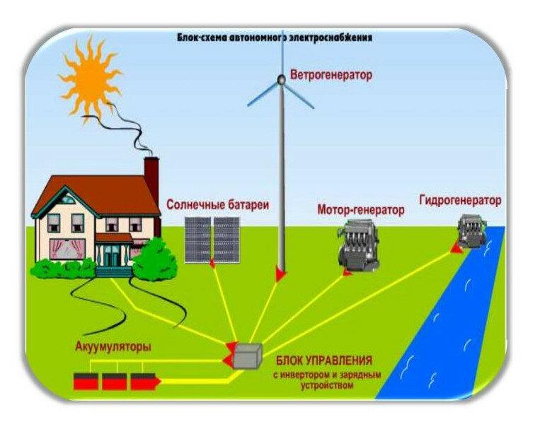 Альтернативные источники отопления для частного дома