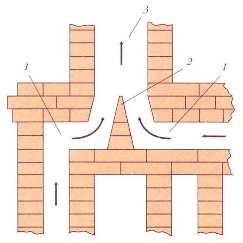 Стоит ли объединять две печи в один дымоход? правила и нюансы строительства