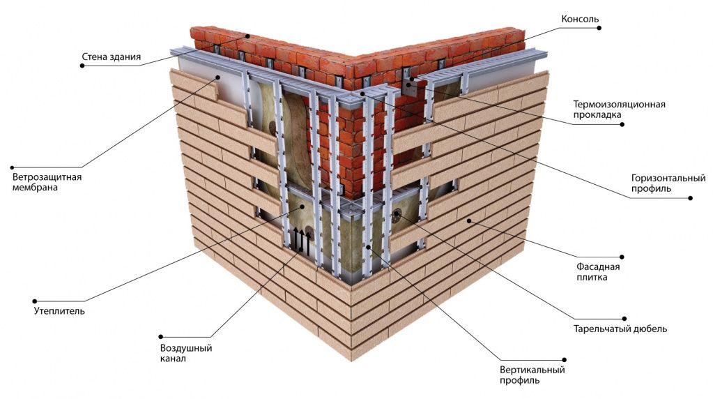Вентилируемый фасад своими руками - монтаж