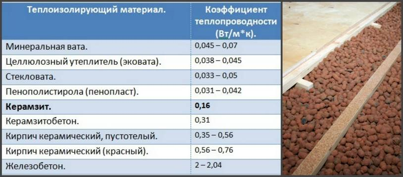 Утепление пола керамзитом: делаем утепление пола дома керамзитом