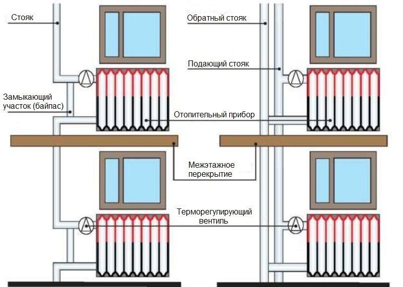 Индивидуальное отопление в многоквартирном доме - законодательство 2020 г. как можно отказаться от центрального теплоснабжение и подключить автономное