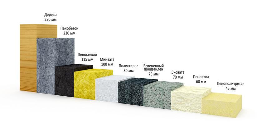 Теплоизоляционные материалы: виды,описание,фото,свойства | строительные материалы