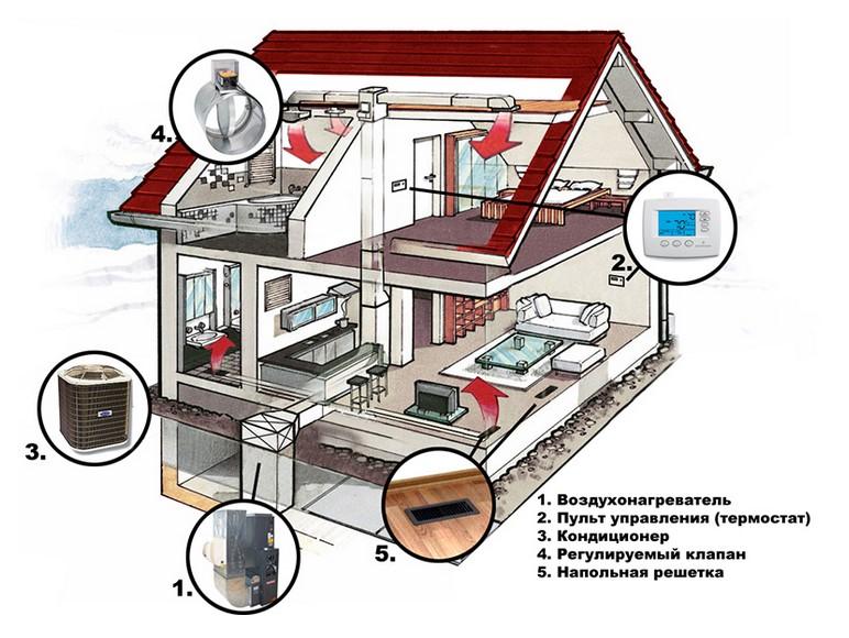 Системы воздушного отопления для частного дома