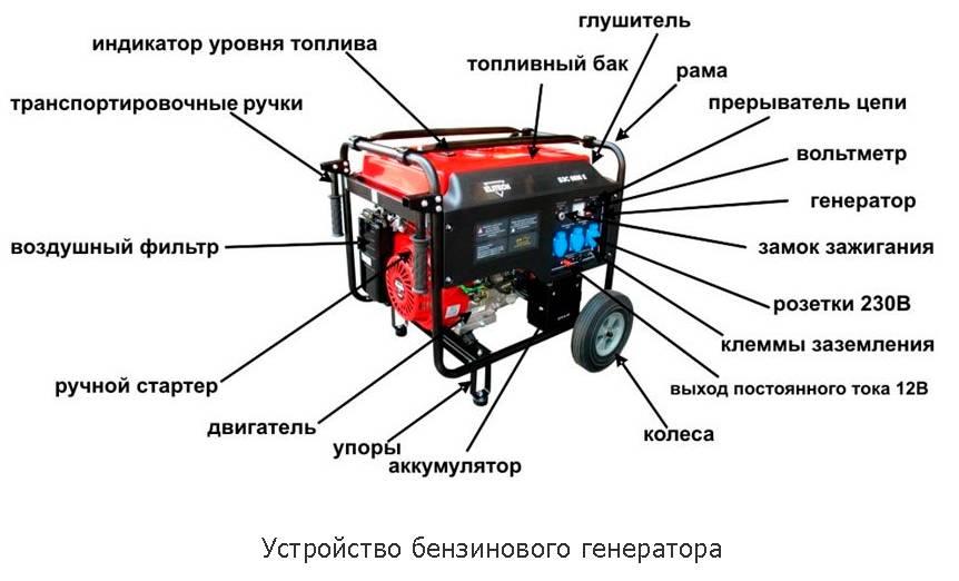 Хороший бензогенератор для газового котла как его выбрать и подключить