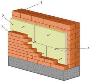 Чем лучше утеплять кирпичный дом снаружи – перечень материалов и методы утепления